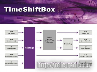 Playbox Time ShiftBox (HD/SD)