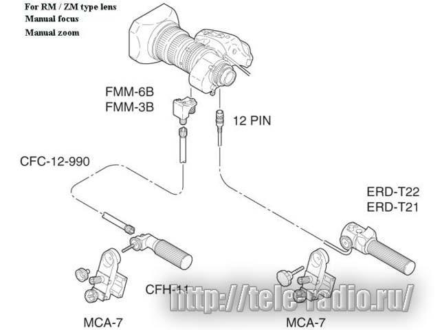 Fujinon MS-11 - система управления объективом