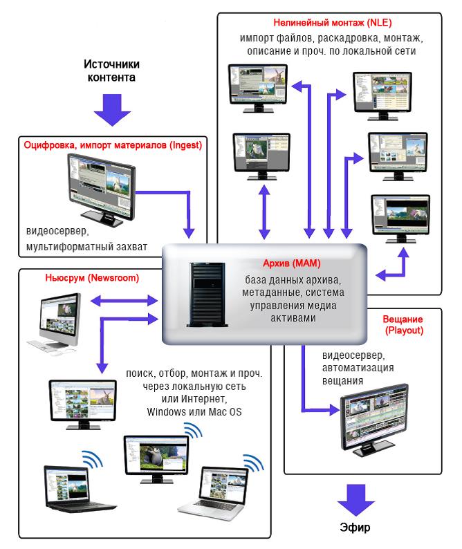 Автоматизация эфира - технологии современного телевещания