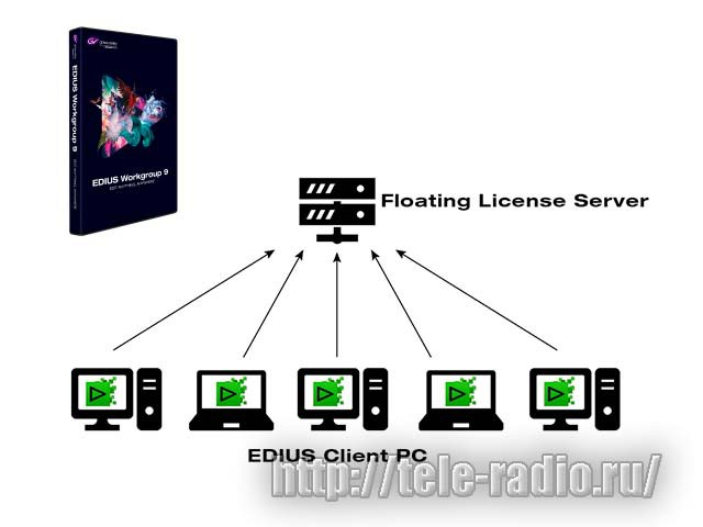 Grass Valley EDIUS 9 Floating License